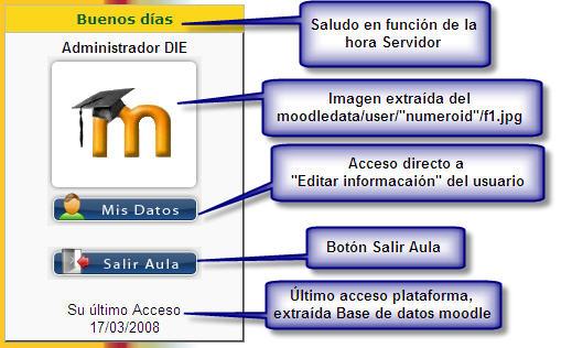 """Bloque para LMS Moodle """"Saludo e Información de Usuario"""""""