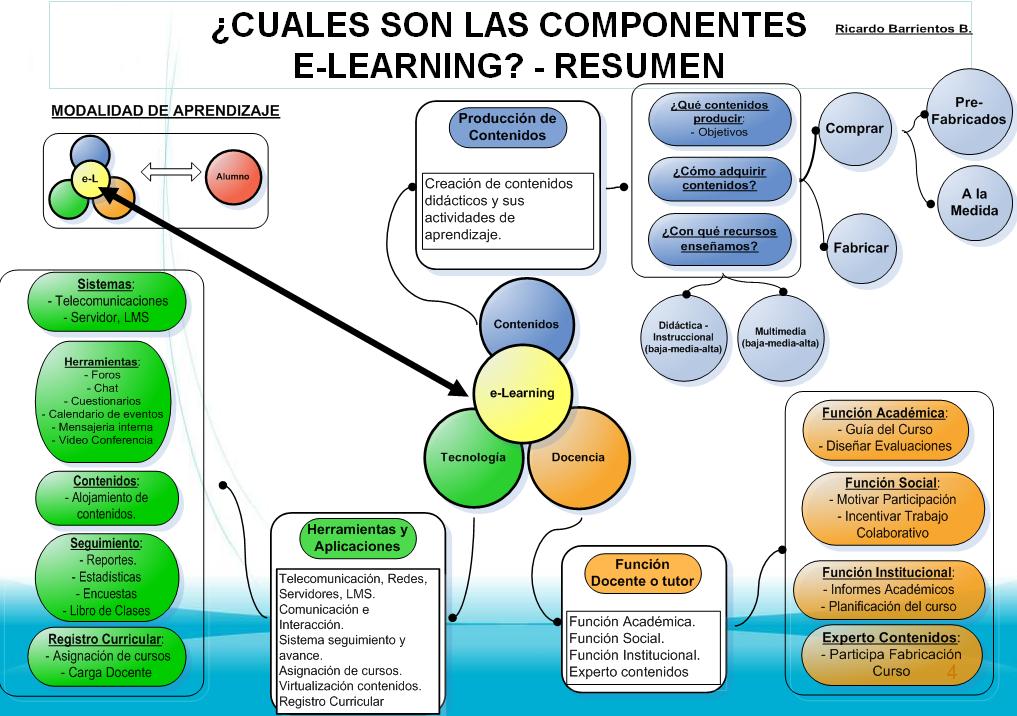 Componentes modalidad e-learning
