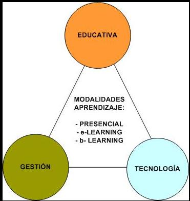 Componentes principales de las modalidad de aprendizaje