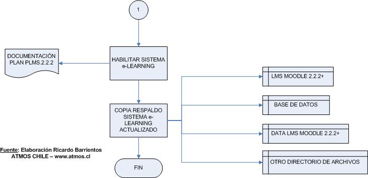 Continuación diagrama de flujo actualización 1.9.6 a 2.2.2 LMS Moodle