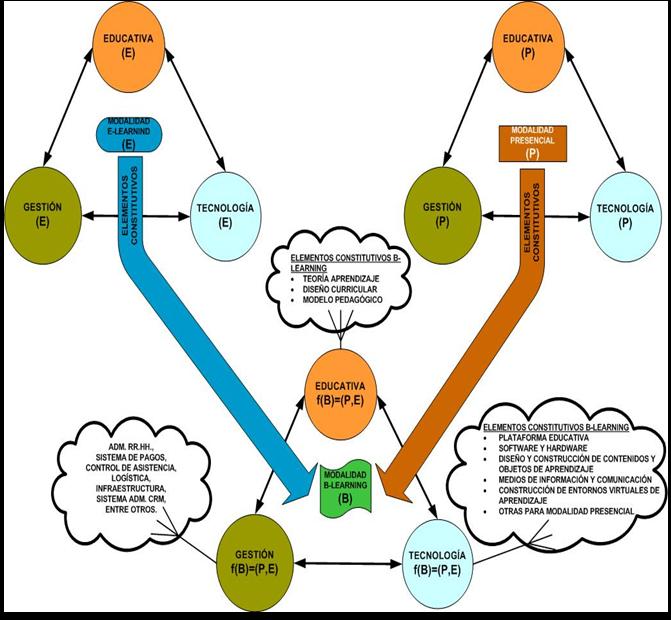 Diagrama modalidad de aprendizaje b-Learning
