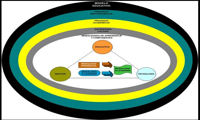 Modalidad b-Learning en función del un Modelo Educativo